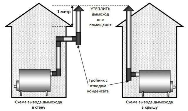 Оцинкованные дымоходы киев купить в москве дымоход коаксиальный