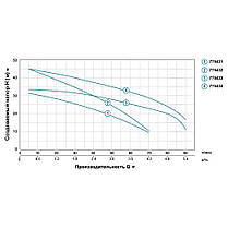 Насос центробежный многоступенчатый 0.6кВт Hmax 36м Qmax 90л/мин LEO 3.0 (775433), фото 3