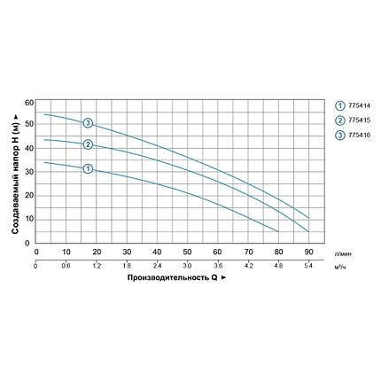 Насос центробежный многоступенчатый 0.75кВт Hmax 45м Qmax 100л/мин нерж LEO 3.0 (775415), фото 2