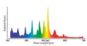 Фитолампа МГЛ Sunkraft Prima Klima 400W, фото 2