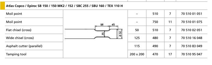 Піки Atlas Copco / Epiroc SB 150 / 150 MK2 / 152 / SBC 255 / SBU 160 / TEX 110 H
