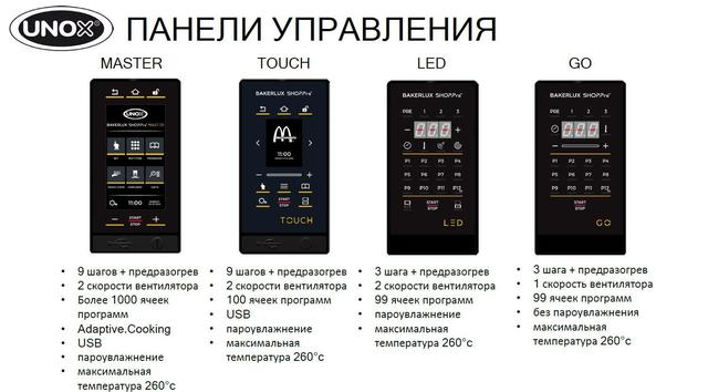 Фото панели управления печей unox bakerlux