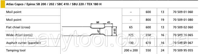 Піки Atlas Copco / Epiroc SB 200 / 202 / SBC 410 / SBU 220 / TEX 180 H