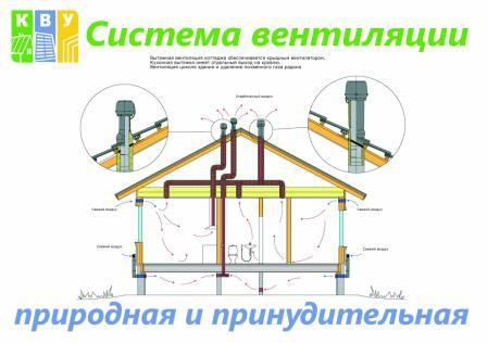 АКЦИЯ! ! ! Цена вентиляции: примеры устройства