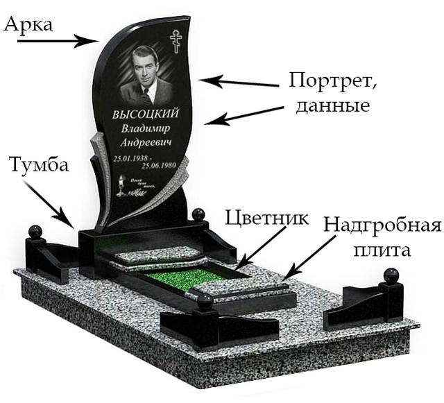 Составные части гранитного памятника на могилу