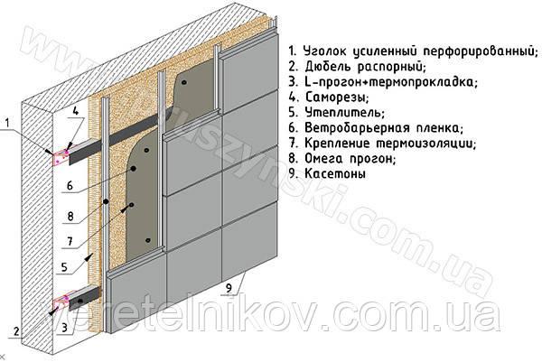 Омега профиль для вентилируемых фасадов и при монтаже кассетонов