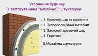 Утеплення будинків пінопластом системою Greinplast G (штукатурка мозаїчна)
