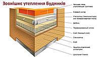 Утеплення будинків пінопластом системою Greinplast РP (штукатурка силіконова ПОЛІсілекс)