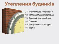 Утеплення будинків пінопластом системою Greinplast TВ колор (штукатурка мінеральна Баранек))