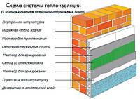 Утеплення будинків пінопластом системою Greinplast TK біла (штукатурка мінеральна Короїд))