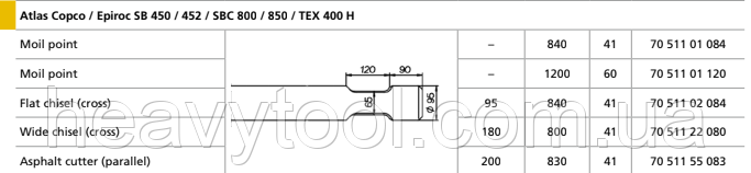 Піки Atlas Copco / Epiroc SB 450 / 452 / SBC 800 / 850 / TEX 400 H