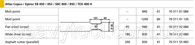 Піки Atlas Copco / Epiroc SB 450 / 452 / SBC 800 / 850 / TEX 400 H, фото 2