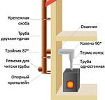 Дымоход для печи твердотопливной - выход через крышу