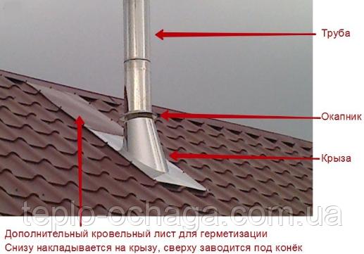 крыза дымоход