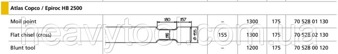 Піки для Atlas Copco / Epiroc  HB 2500