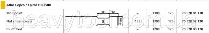 Піки для Atlas Copco / Epiroc  HB 2500, фото 2