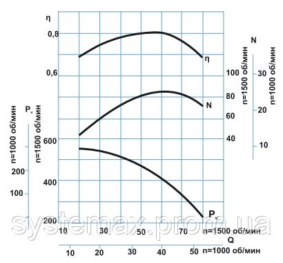 Диаграмма аэродинамических характеристик дымососа ДН-13