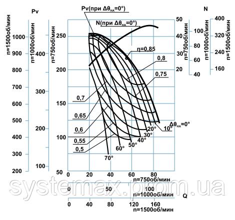 Диаграмма аэродинамических характеристик дымососа ДН-17