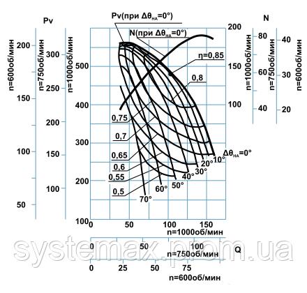Диаграмма аэродинамических характеристик дымососа ДН-19