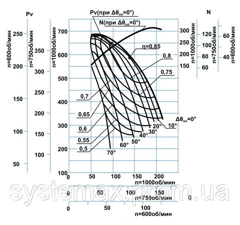 Диаграмма аэродинамических характеристик дымососа ДН-21
