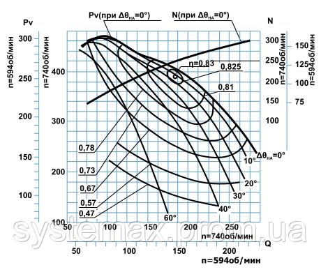 Диаграмма аэродинамических характеристик дымососа ДН-24