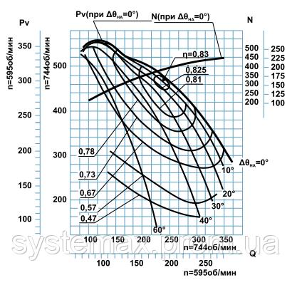 Диаграмма аэродинамических характеристик дымососа ДН-26