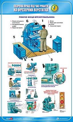 Стенд. Охорона праці при роботі на фрезерних верстатах. 0,6х1,0. Пластик