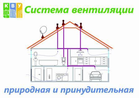 АКЦИЯ ! ! ! Обязательная Вентиляция Санузлов и Кухни