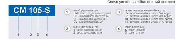 Фото Схема условных обозначений шкафа CM105S