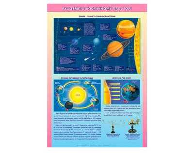 Плакат. Рух Землі у космічному просторі