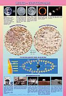 Місяць-супутник Землі. 70*100 см