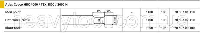 Піки для Atlas Copco / Epiroc HBC 4000 / TEX 1800 / 2000 H, фото 2