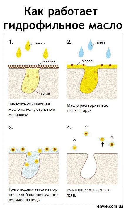 Как работает гидрофильное масло от En`vie Cosmetic