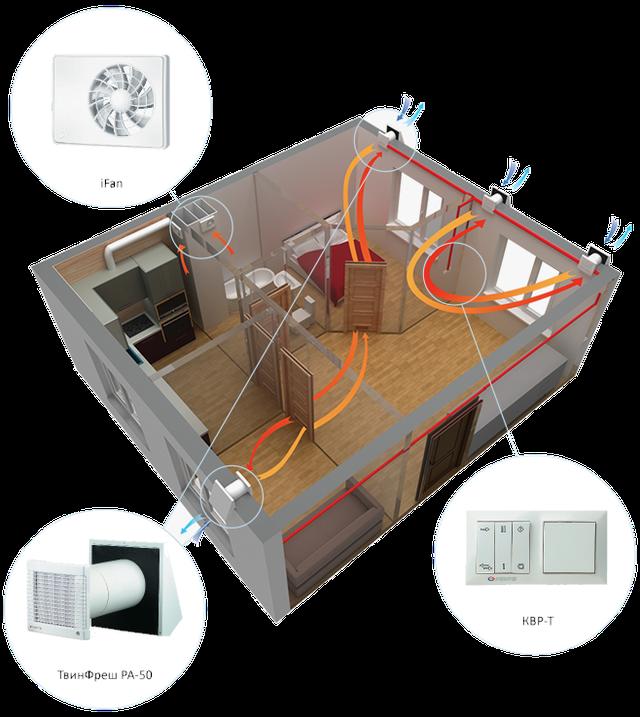 Пример вентиляции 2-х комнатной квартиры рекуператорами vents