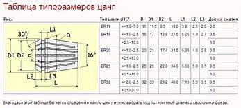 Набор цанг ER11 14штук 0,5-7, фото 3