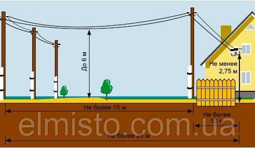 При однофазном подключении участка будем рассматривать счетчик модели МЕРКУРИЙ 200-02, а при трехфазном – МЕРКУРИЙ 230 ART-01 CN