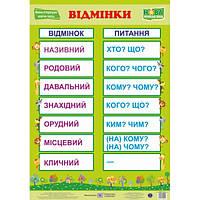 НУШ. Украинский язык. Плакат: Падежи