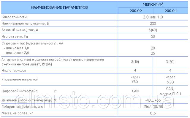 Основные технические характеристики электросчетчиков Меркурий 200.02