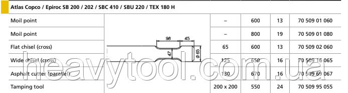 Піки для Atlas Copco / Epiroc  PB 210 / AT 120