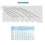 Насос Hayward SP2503XE61 EP 33 (220В, 4.8 м3/ч, 0.33HP), фото 5
