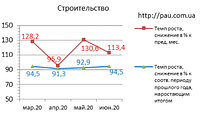 Рынок строительства в Украине: обзор 6/2020