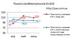 Рынок строительных материалов Украины: обзор 6/2020