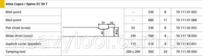 Піки для Atlas Copco / Epiroc EC 50 T