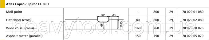 Піки для Atlas Copco / Epiroc  EC 80 T