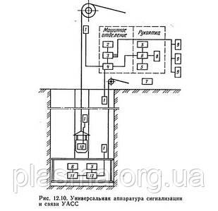 Апаратура універсальна сигналізації і зв'язку УАСС.3
