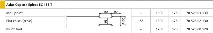 Піки для Atlas Copco / Epiroc  EC 155 T