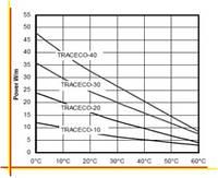 Саморегулируемые нагревательные кабели TRACECO®