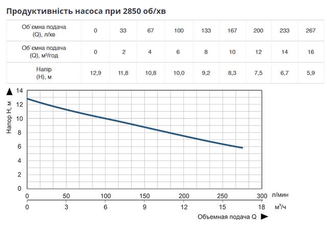 Насос погружной дренажно-фекальный Vitals aqua KC 1120f продуктивность