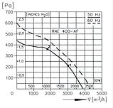 Вентилятор крышный радиальный  КВЦ 6, фото 4