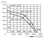 Вентилятор крышный радиальный  КВЦ 7, фото 3